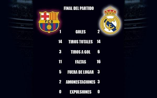 Estadistica del juego #Futbol  @FCBarcelona_es  @mundodeportivo #Clasico