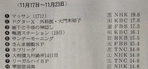 [大河ドラマ軍師官兵衛 北部九州地区視聴率]第47回(11月23日放送)-14.8%