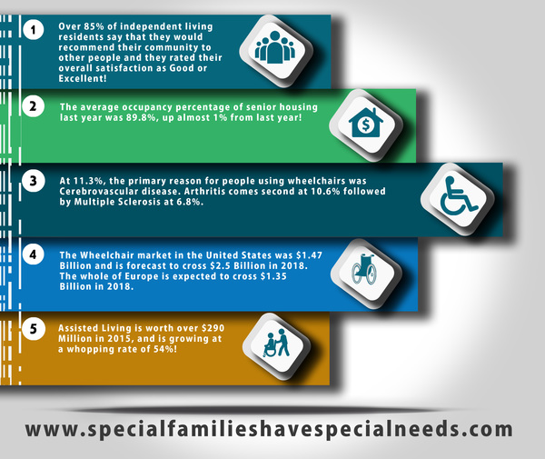Special Familieshave Specialneeds
