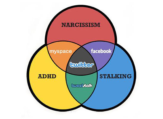ADHD & Narcissism & Stalking = Twitter (via HuffPo)