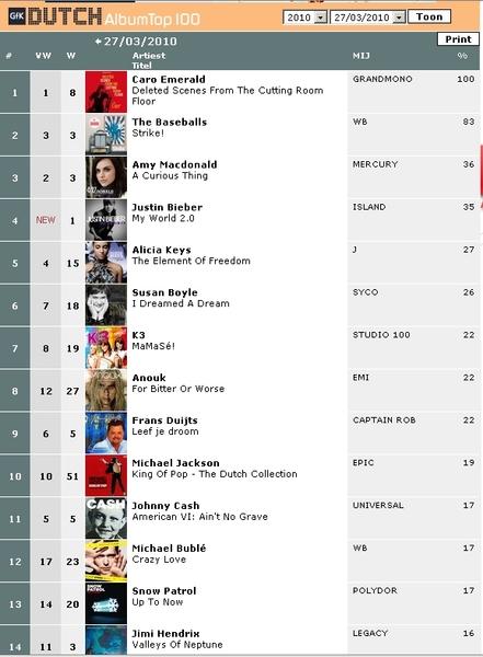 album top 50